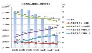 人口推計_札幌市全体(国立社会保障・人口問題研究所)