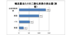 運輸部門におけるCO2排出量-国・2014_3