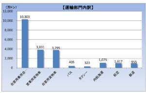 運輸部門におけるCO2排出量-国・2014_2
