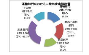 運輸部門におけるCO2排出量