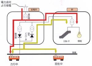 回生ブレーキの流れ (出典:「さっぽろの市営交通2012」(札幌市交通局)
