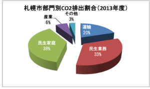 輸部門におけるCO2排出量-市・2013_1