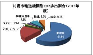 運輸部門におけるCO2排出量-市・2013_2