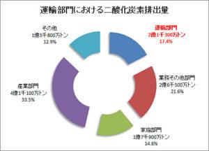 運輸部門におけるCO2排出量2015年