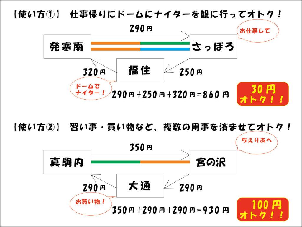 地下鉄専用1日乗車券使用例