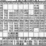 昭和50年7月の時刻表